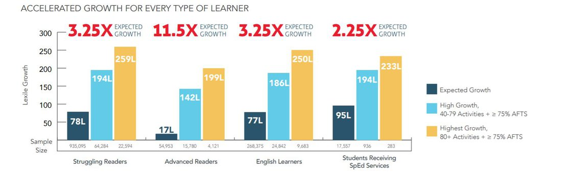 Accelerated Learning for Every Student