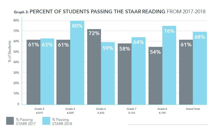 STAAR Reading Growth
